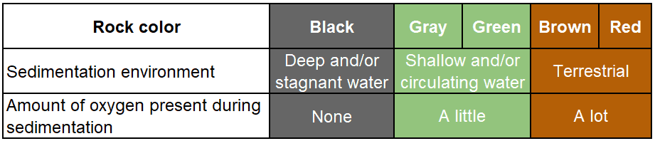 Color of sedimentary rock depends on the sedimentation environment